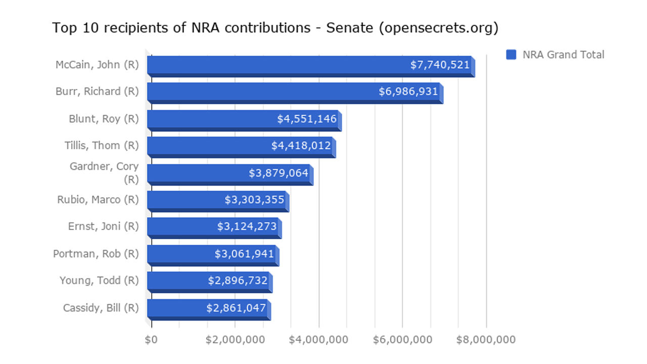 Who are the top 10 recipients of NRA money?